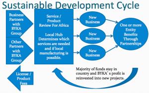 Byka Business Hub chart